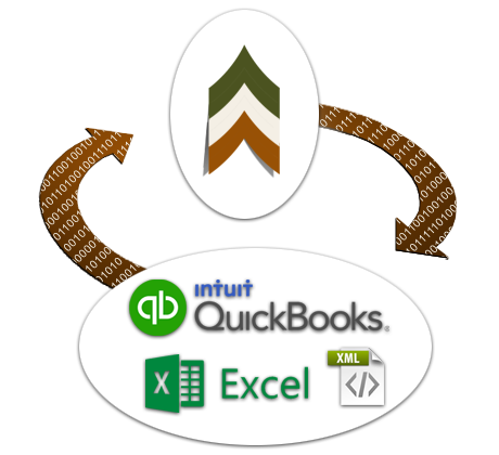 Data Integration from Quickbooks or Excel to Our System